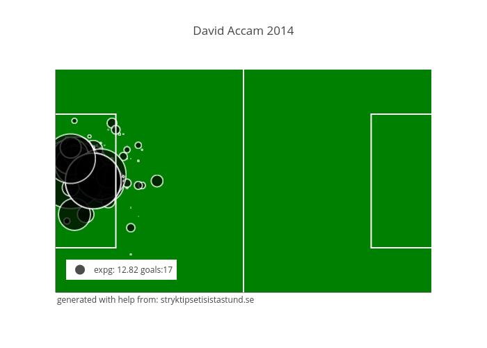 David Accam 2014
