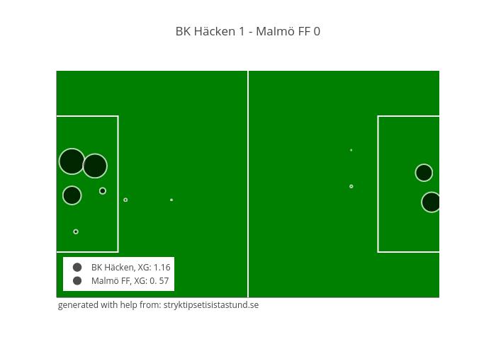 BK Häcken 1 - Malmö FF 0