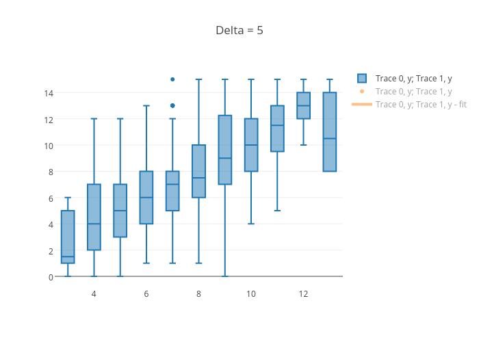 Delta = 5