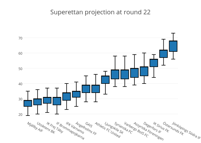 Superettan projection at round 22