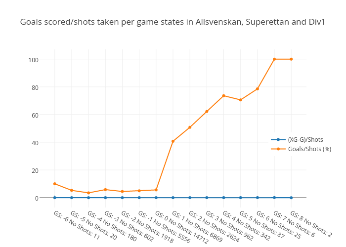 Goals scored per shots taken per game states in Allsvenskan, Superettan and Div1
