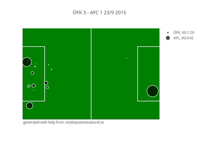 ÖFK 3 - AFC 1 23/9 2015