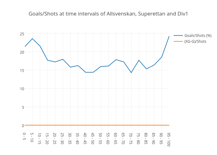 Goals/Shots at time intervals of Allsvenskan, Superettan and Div1