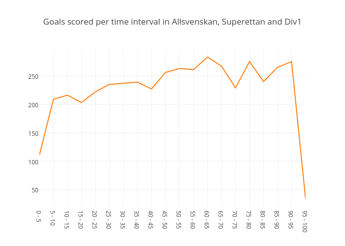 Goals scored per time interval in Allsvenskan, Superettan and Div1