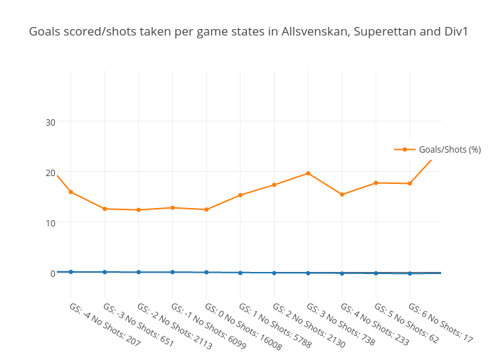 Goals scored/shots taken per game states in Allsvenskan, Superettan and Div1
