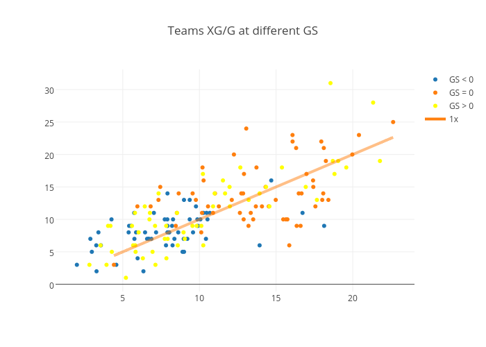 Teams XG/G at different GS