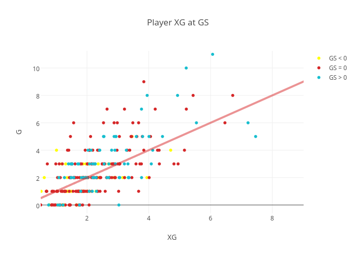 Player XG at GS