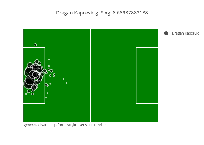 Dragan Kapcevic g: 9 xg: 8.68937882138