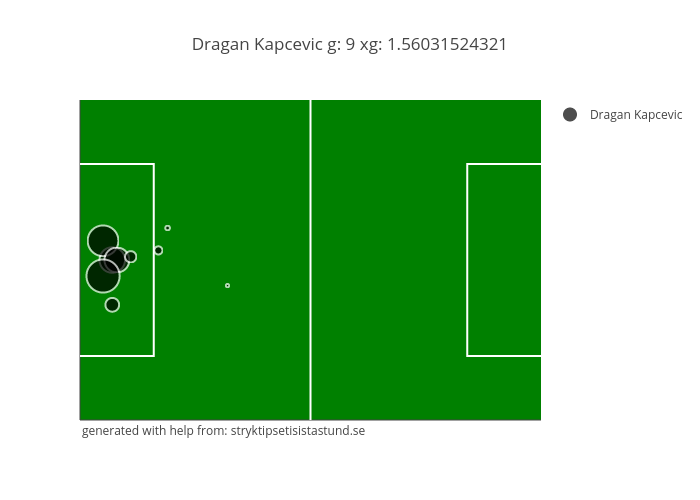 Dragan Kapcevic g: 9 xg: 1.56031524321