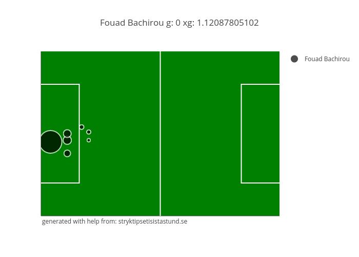 Fouad Bachirou g: 0 xg: 1.12087805102