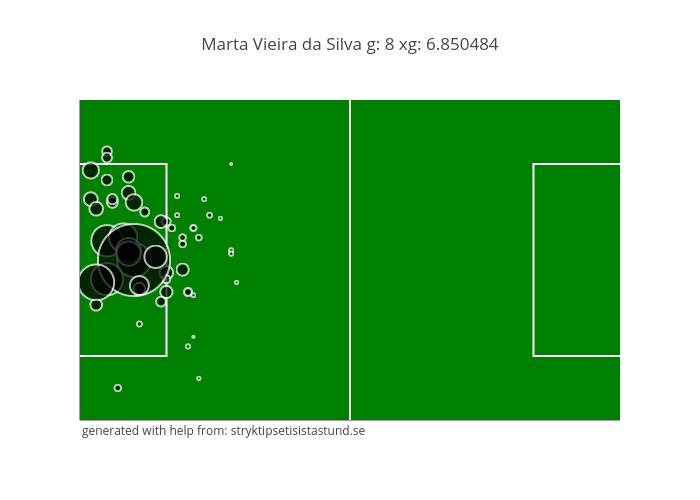 Marta Vieira da Silva g: 8 xg: 6.850484