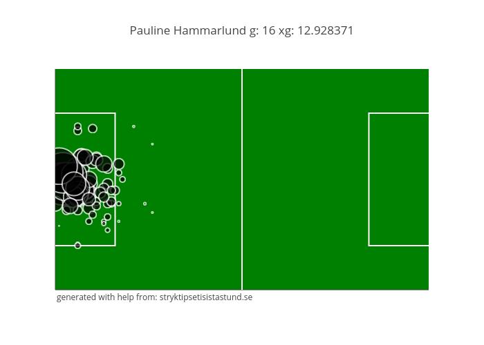 Pauline Hammarlund g: 16 xg: 12.928371