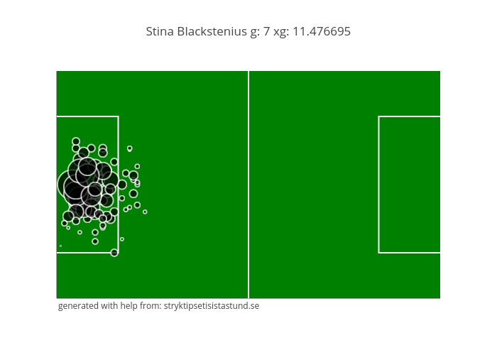 Stina Blackstenius g: 7 xg: 11.476695