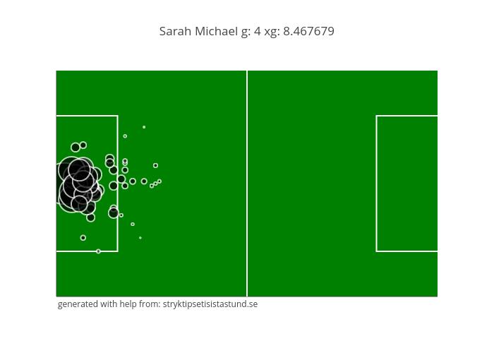 Sarah Michael g: 4 xg: 8.467679