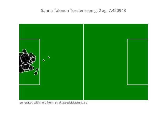 Sanna Talonen Torstensson g: 2 xg: 7.420948