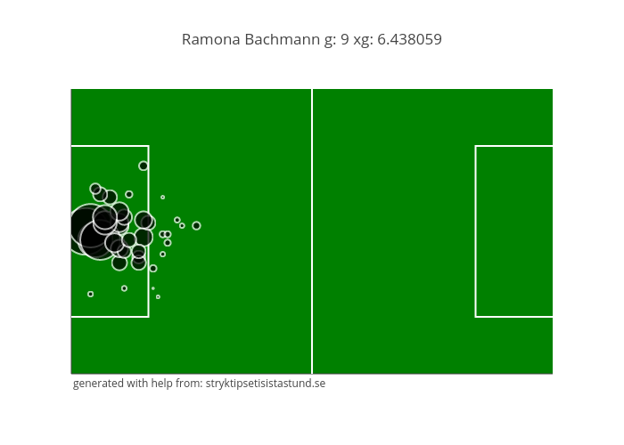 Ramona Bachmann g: 9 xg: 6.438059