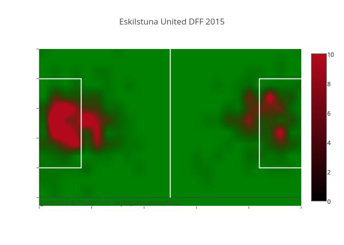 Eskilstuna United DFF 2015