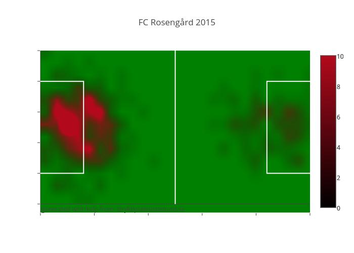 FC Rosengård 2015