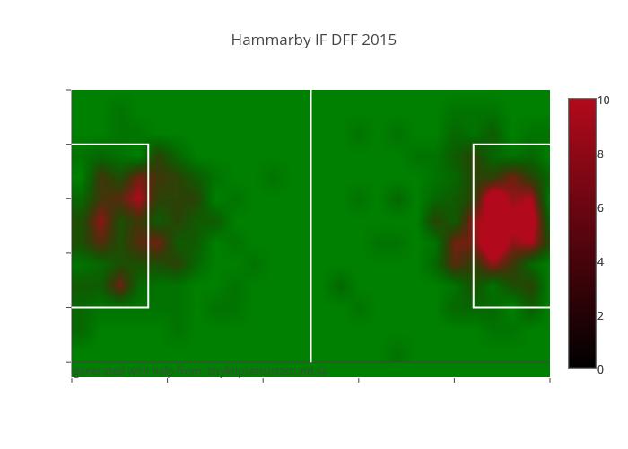 Hammarby IF DFF 2015