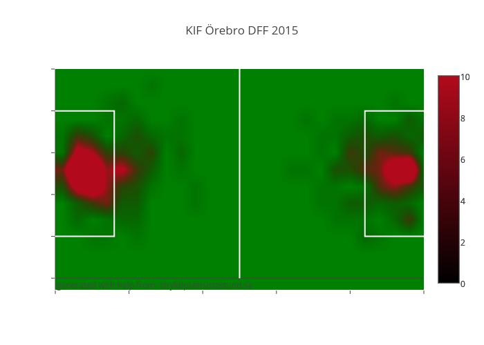 KIF Örebro DFF 2015