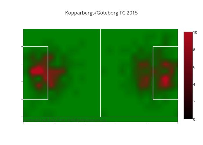 Kopparbergs/Göteborg FC 2015