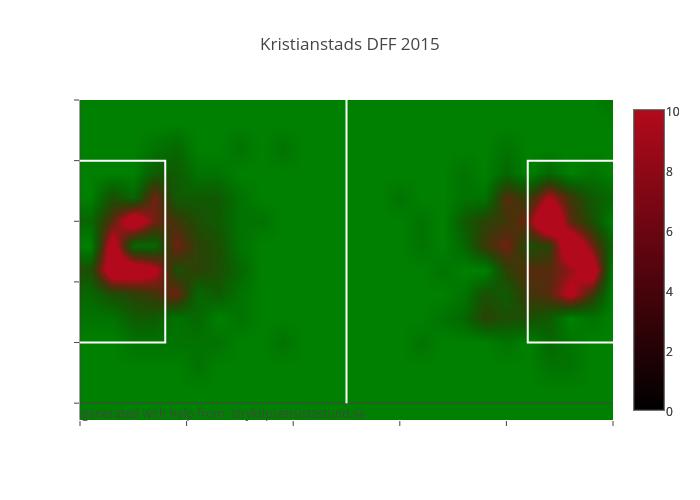 Kristianstads DFF 2015