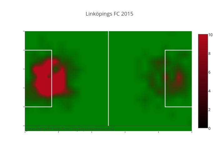 Linköpings FC 2015