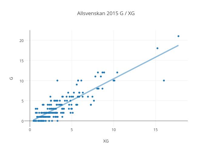 Allsvenskan 2015 G / XG