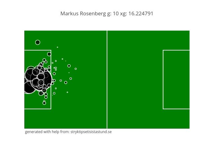 Markus Rosenberg g: 10 xg: 16.224791