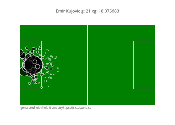 Emir Kujovic g: 21 xg: 18.075683