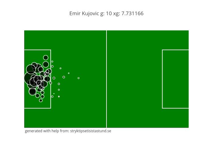 Emir Kujovic g: 10 xg: 7.731166