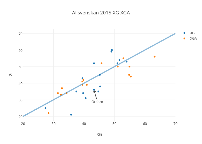 Allsvenskan 2015 Season Summary 2 Football Analytics By Machine Learning