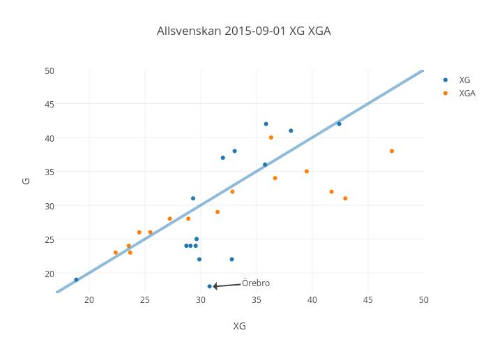 Allsvenskan 2015-09-01 XG XGA