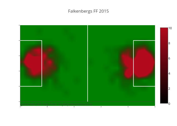 Falkenbergs FF 2015