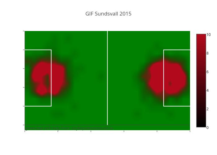GIF Sundsvall 2015