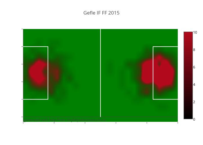 Gefle IF FF 2015