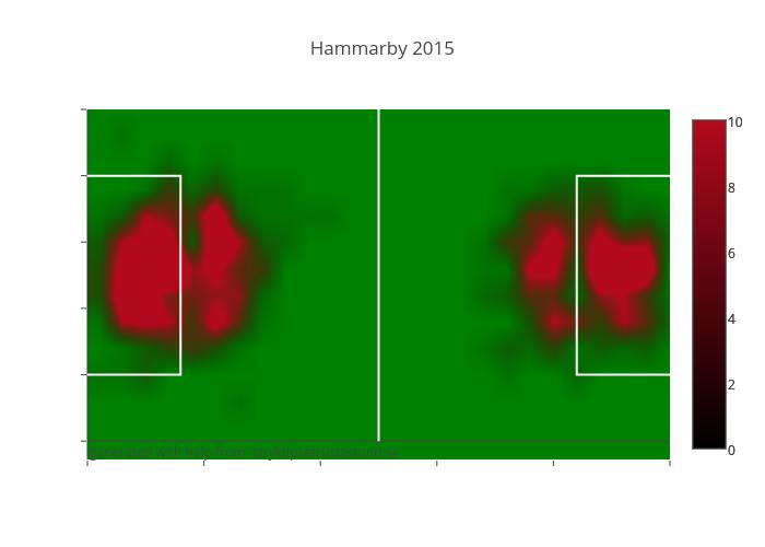 Hammarby 2015