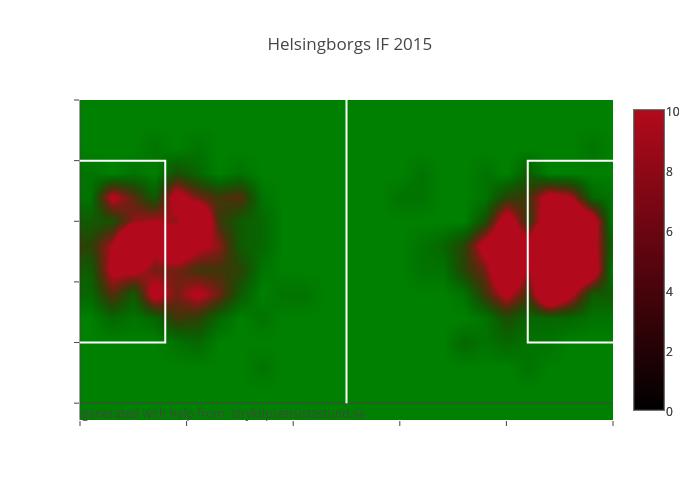 Helsingborgs IF 2015