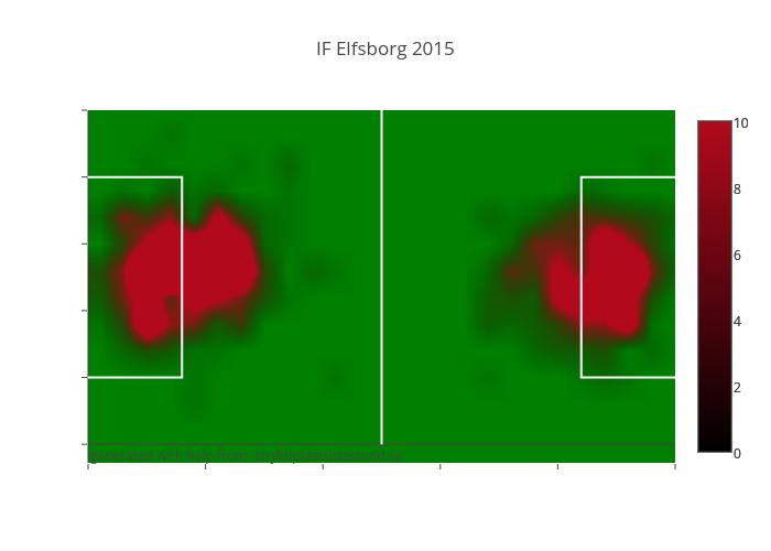 IF Elfsborg 2015