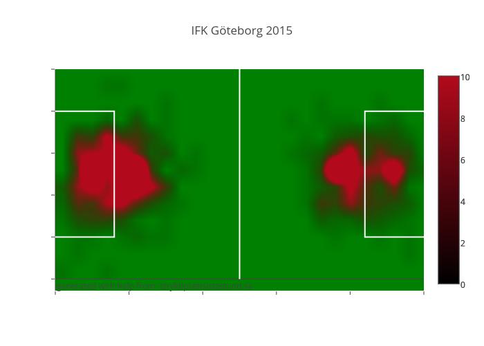 IFK Göteborg 2015