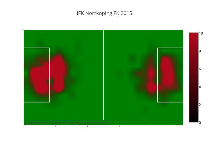 IFK Norrköping FK 2015