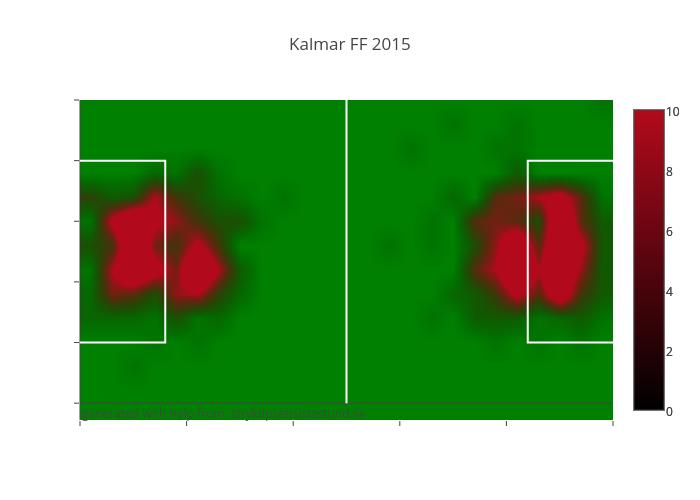 Kalmar FF 2015
