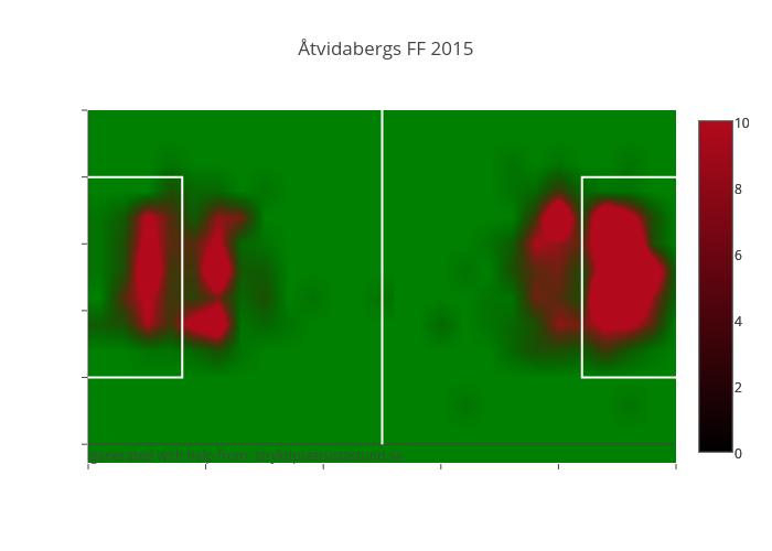 Åtvidabergs FF 2015