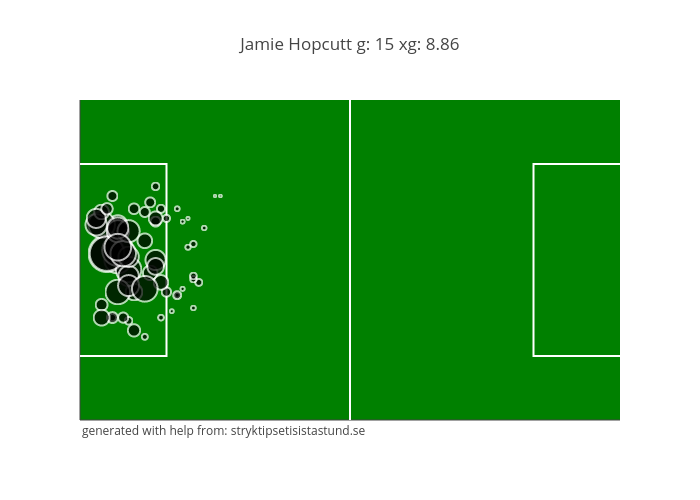 Jamie Hopcutt g: 15 xg: 8.86