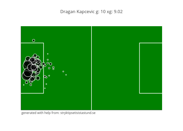 Dragan Kapcevic g: 10 xg: 9.02