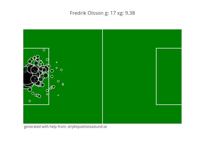 Fredrik Olsson g: 17 xg: 9.38