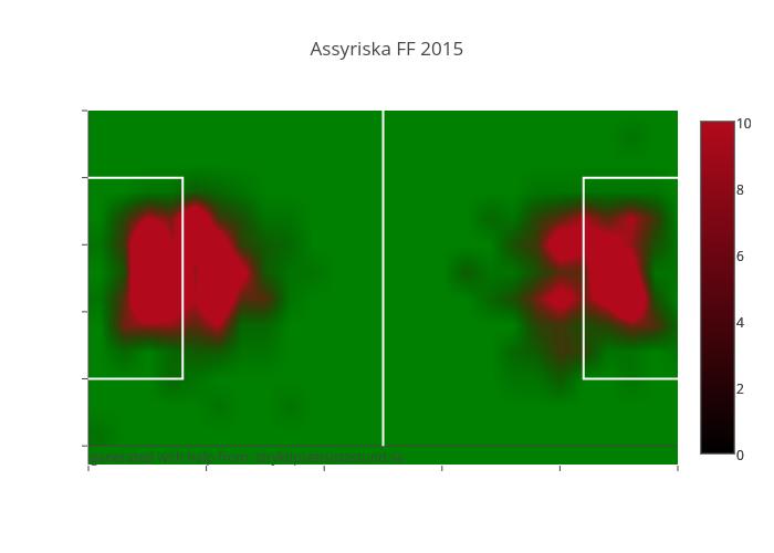 Assyriska FF 2015
