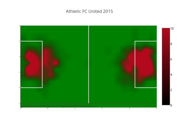 Athletic FC United 2015