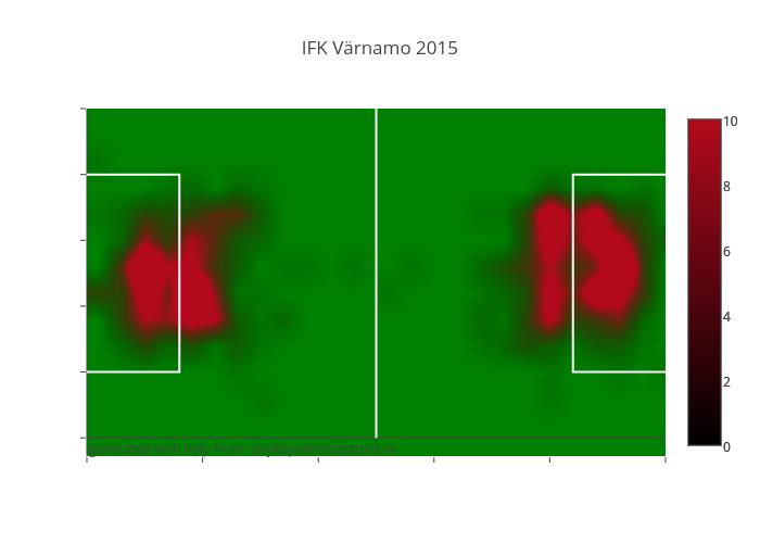 IFK Värnamo 2015