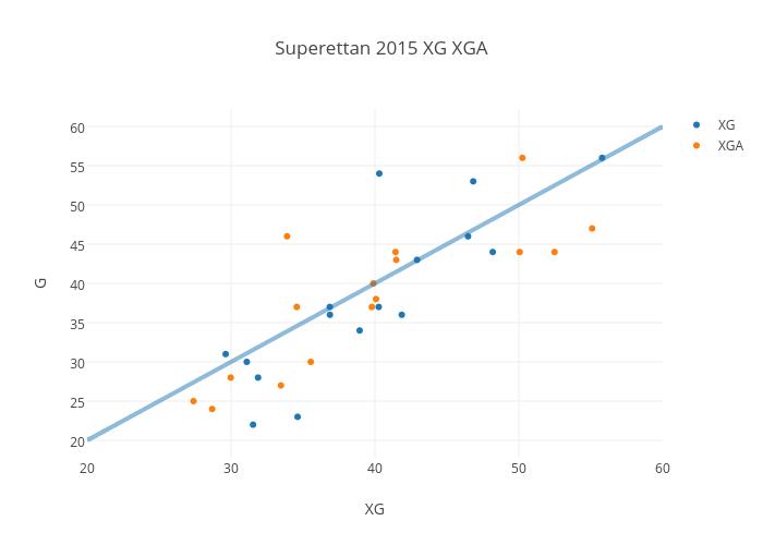 Superettan 2015 XG XGA